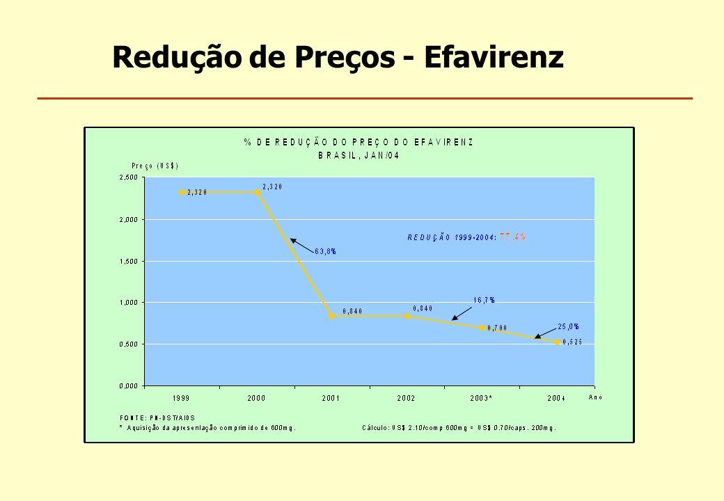 Redução de Preços - Efavirenz