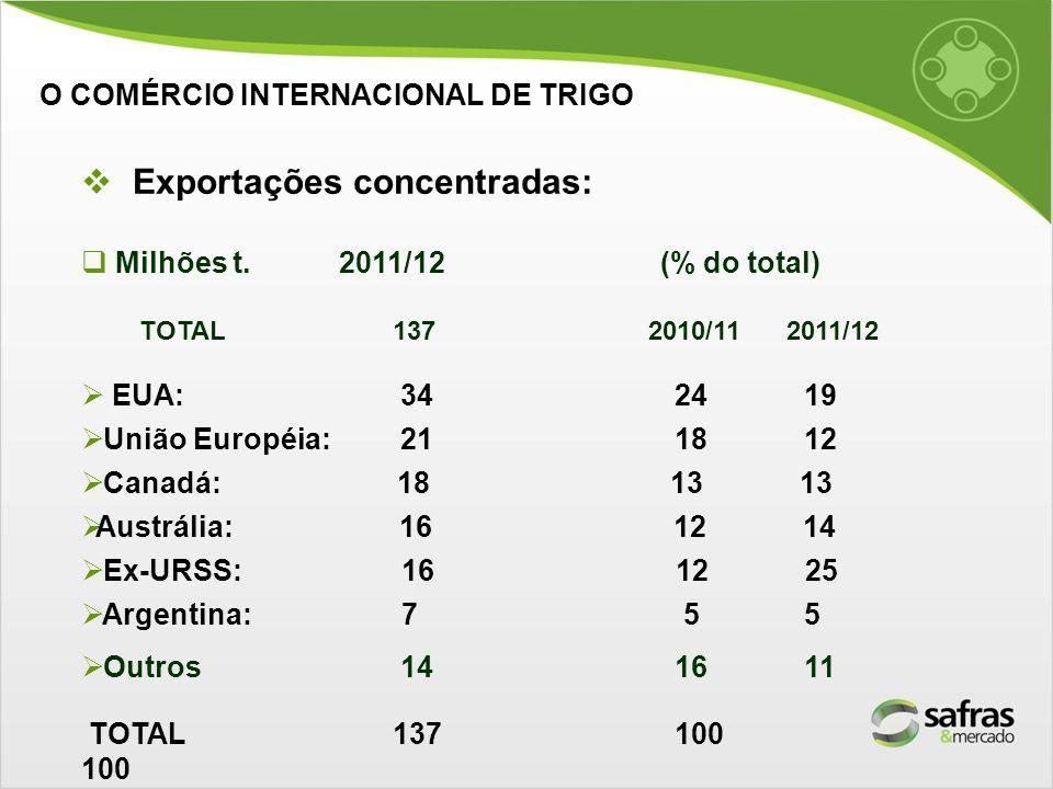 Exportações concentradas: Milhões t. 2011/12 (% do total) TOTAL 137 2010/11 2011/12 EUA: 34 24 19 União Européia: 21 18 12 Canadá: 18 13 13 Austrália: