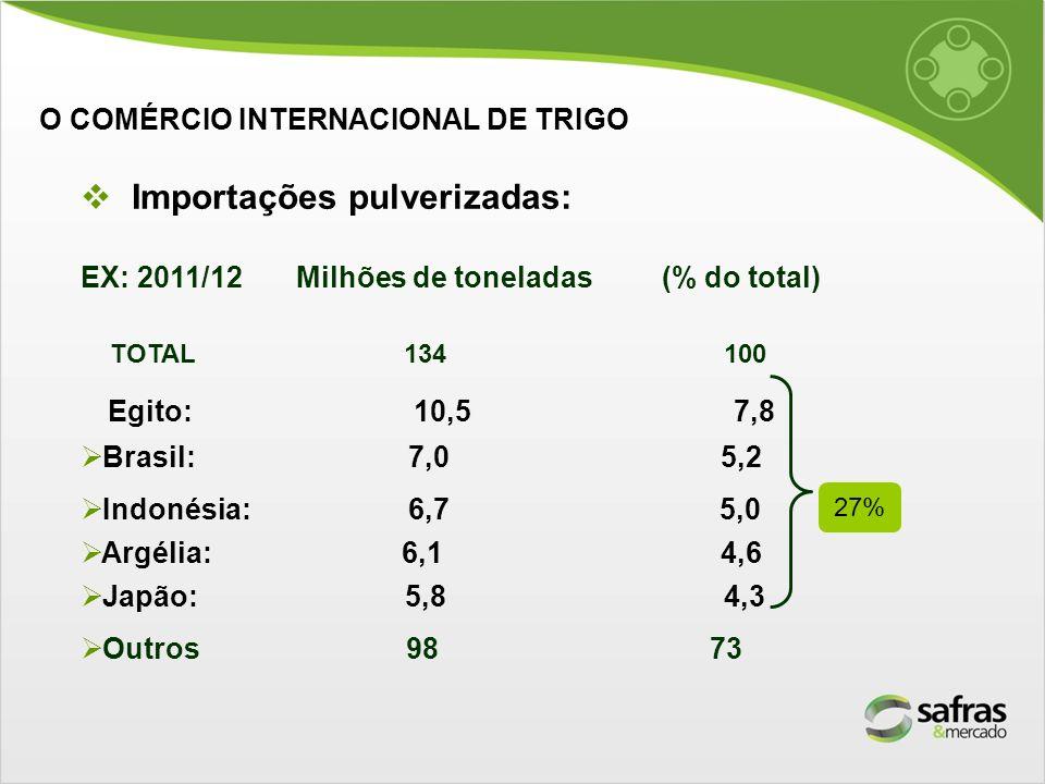 Importações pulverizadas: EX: 2011/12 Milhões de toneladas (% do total) TOTAL 134 100 Egito: 10,5 7,8 Brasil: 7,0 5,2 Indonésia: 6,7 5,0 Argélia: 6,1
