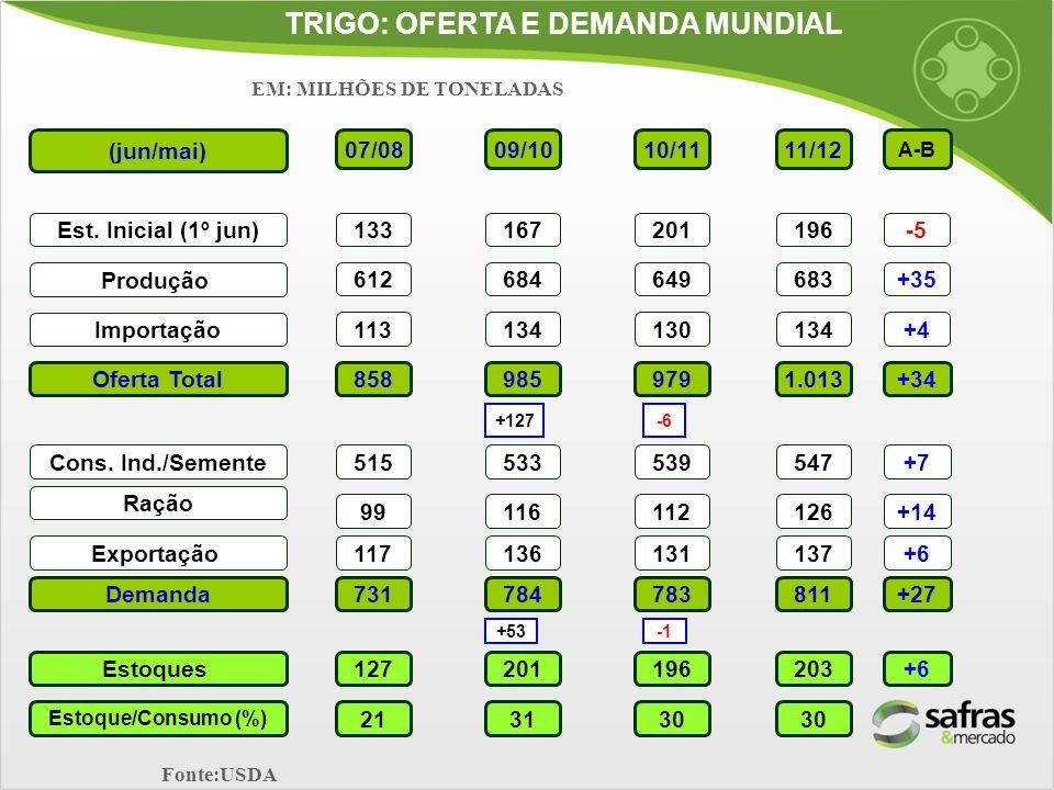 TRIGO: OFERTA E DEMANDA MUNDIAL (jun/mai) Est. Inicial (1º jun) Produção Importação Oferta Total Ração Exportação Demanda Estoques Estoque/Consumo (%)