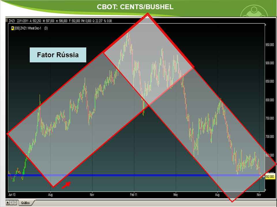 CBOT: CENTS/BUSHEL Fator Rússia