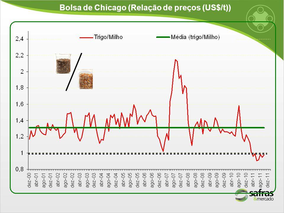 Bolsa de Chicago (Relação de preços (US$/t))