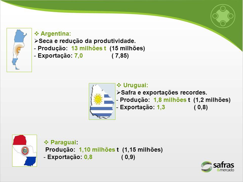 Argentina: Seca e redução da produtividade. - Produção: 13 milhões t (15 milhões) - Exportação: 7,0 ( 7,85) Uruguai: Safra e exportações recordes. - P