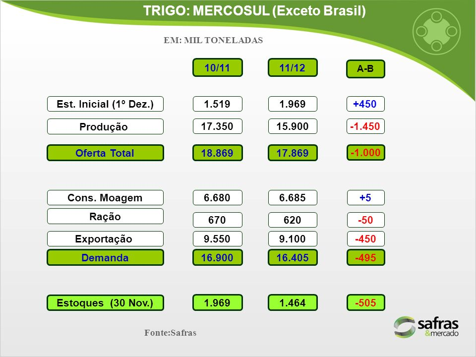 TRIGO: MERCOSUL (Exceto Brasil) Est. Inicial (1º Dez.) Produção Oferta Total Ração Exportação Demanda Estoques (30 Nov.) Fonte:Safras 10/11 1.519 17.3