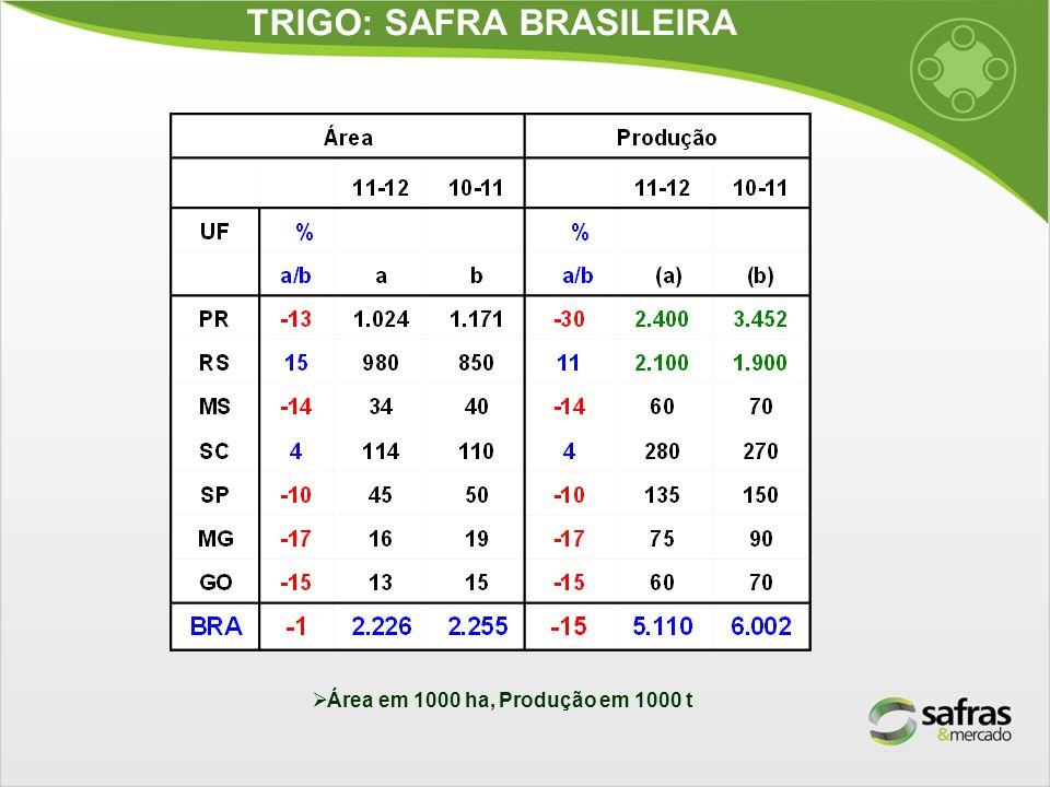 TRIGO: SAFRA BRASILEIRA Área em 1000 ha, Produção em 1000 t