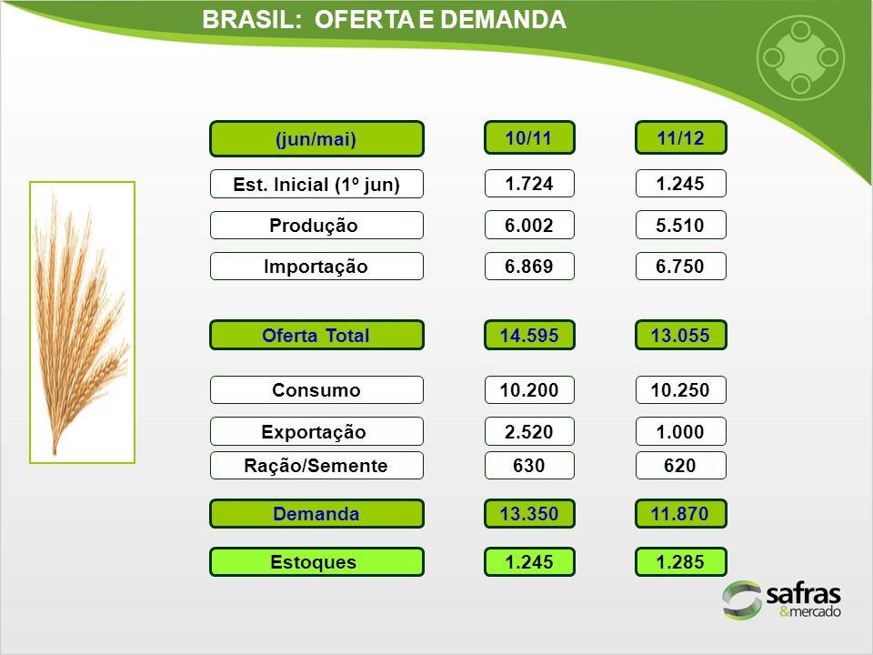 BRASIL: OFERTA E DEMANDA (jun/mai) Est. Inicial (1º jun) Produção Importação Oferta Total Consumo Demanda Estoques 10/11 1.724 6.002 6.869 14.595 10.2