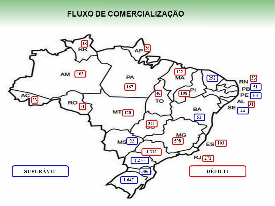 FLUXO DE COMERCIALIZAÇÃO EX: 2011/12 FLUXO DE COMERCIALIZAÇÃO 1.647 2.270 306 292 101 51 44 22 SUPERÁVITDÉFICIT 1.312 598 271 341 167 128 122 108 106