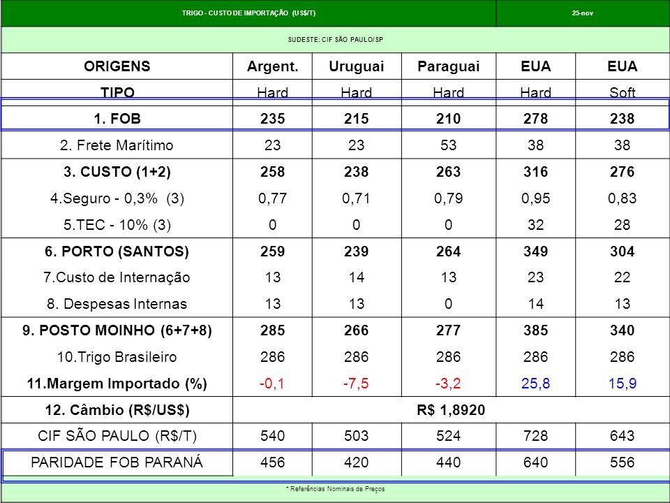 TRIGO - CUSTO DE IMPORTAÇÃO (US$/T)25-nov SUDESTE: CIF SÃO PAULO/SP ORIGENSArgent.UruguaiParaguaiEUA TIPOHard Soft 1. FOB235215210278238 2. Frete Marí