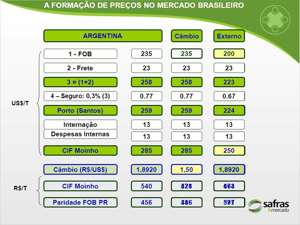 A FORMAÇÃO DE PREÇOS NO MERCADO BRASILEIRO ARGENTINA 1 - FOB 2 - Frete 3 = (1+2) Despesas Internas CIF Moinho 235 23 258 13 285 Internação13 4 – Segur
