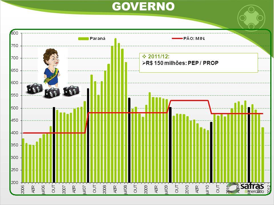 2011/12: R$ 150 milhões: PEP / PROP GOVERNO