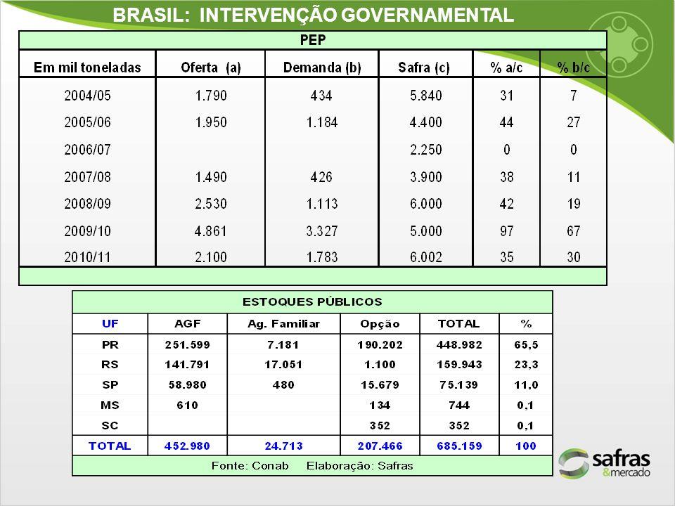 Argentina: Seca e redução da produtividade.