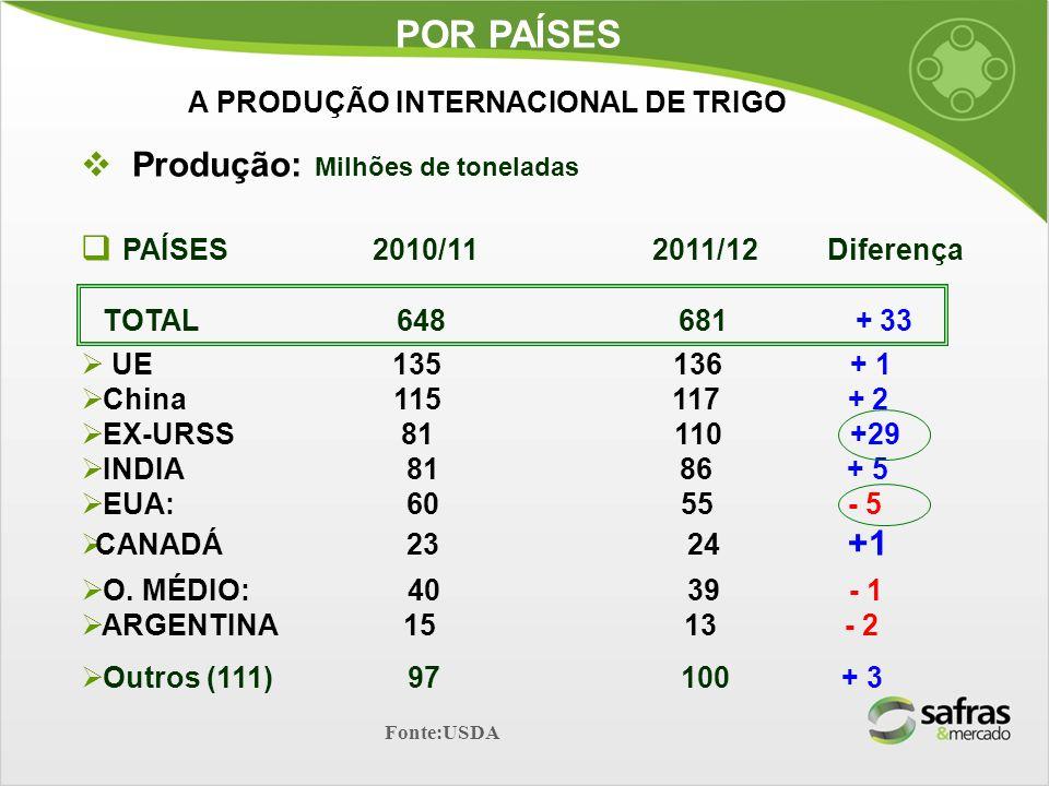 Produção: Milhões de toneladas PAÍSES 2010/11 2011/12 Diferença TOTAL 648 681 + 33 UE 135 136 + 1 China 115 117 + 2 EX-URSS 81 110 +29 INDIA 81 86 + 5