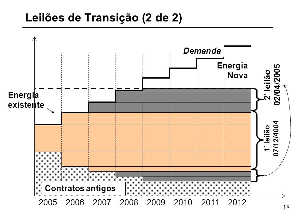 18 Energia existente 20052006200720082009201020112012 Contratos antigos Demanda Energia Nova Leilões de Transição (2 de 2) 1 ° leilão 07/12/4004 2 ° leilão 02/04/2005