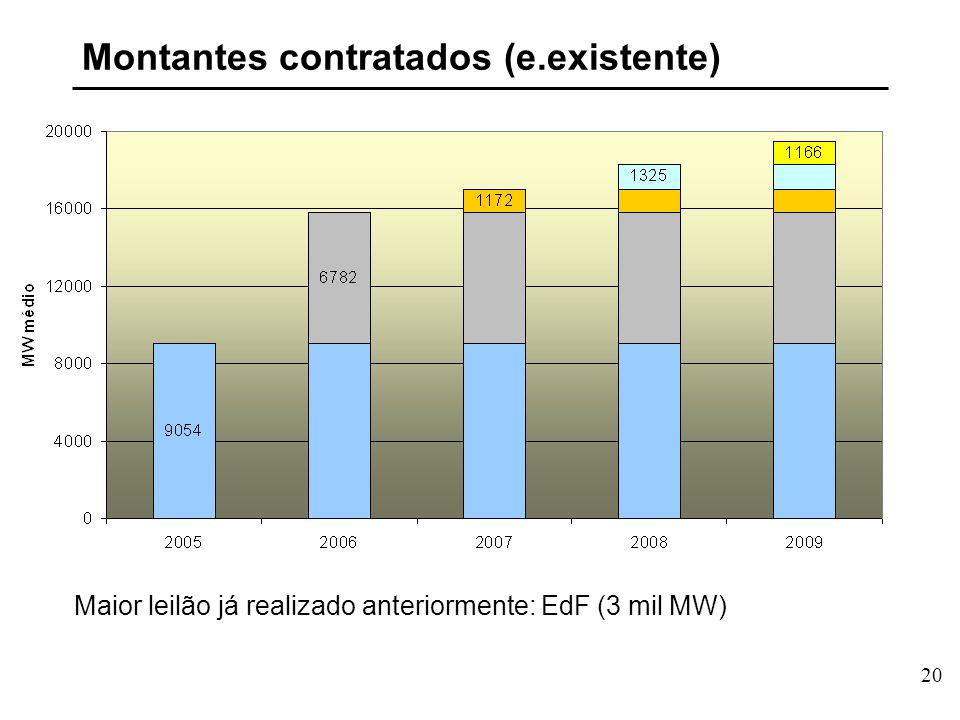 20 Montantes contratados (e.existente) Maior leilão já realizado anteriormente: EdF (3 mil MW)