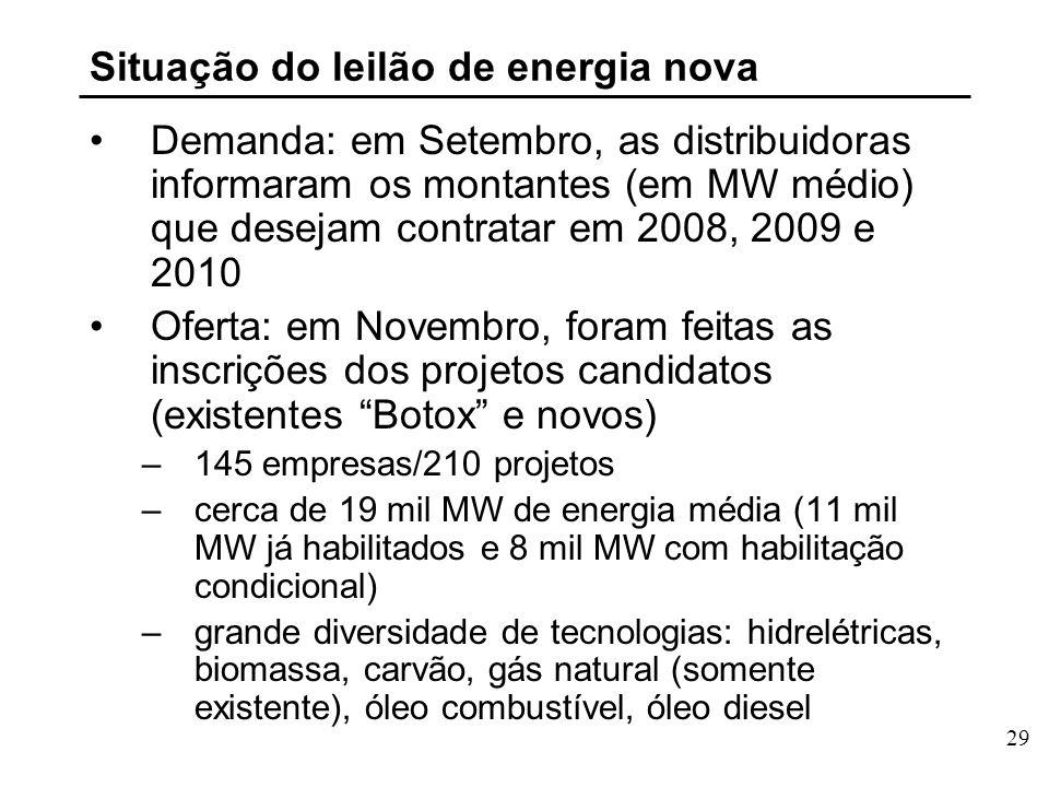 29 Situação do leilão de energia nova Demanda: em Setembro, as distribuidoras informaram os montantes (em MW médio) que desejam contratar em 2008, 2009 e 2010 Oferta: em Novembro, foram feitas as inscrições dos projetos candidatos (existentes Botox e novos) –145 empresas/210 projetos –cerca de 19 mil MW de energia média (11 mil MW já habilitados e 8 mil MW com habilitação condicional) –grande diversidade de tecnologias: hidrelétricas, biomassa, carvão, gás natural (somente existente), óleo combustível, óleo diesel