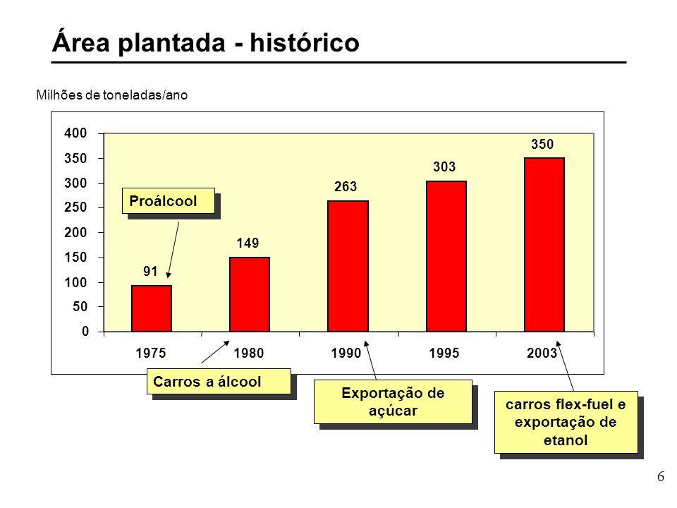 6 Área plantada - histórico 91 149 263 303 350 0 50 100 150 200 250 300 350 400 19751980199019952003 Proálcool Carros a álcool Exportação de açúcar carros flex-fuel e exportação de etanol Milhões de toneladas/ano