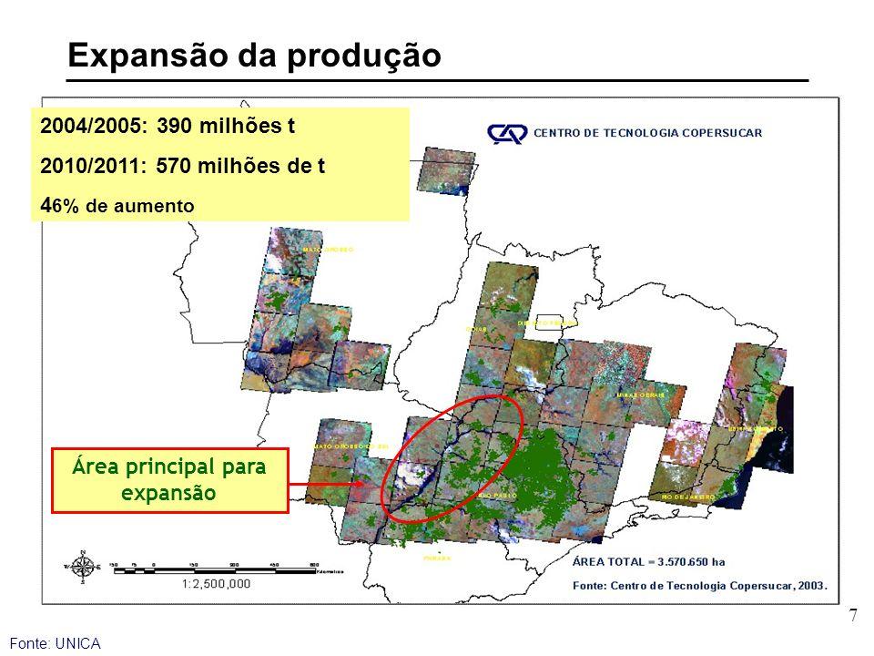 7 Área principal para expansão 2004/2005: 390 milhões t 2010/2011: 570 milhões de t 4 6% de aumento Fonte: UNICA Expansão da produção