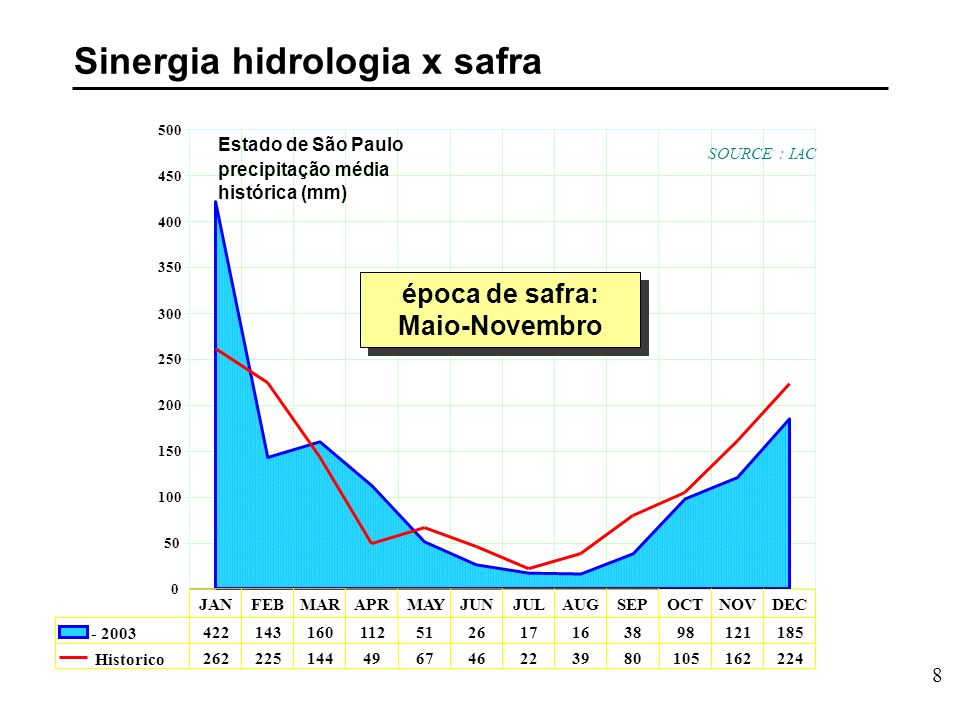 8 Estado de São Paulo precipitação média histórica (mm) época de safra: Maio-Novembro Sinergia hidrologia x safra