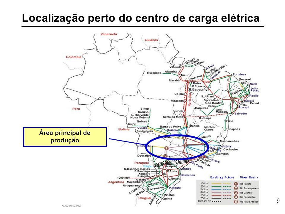 9 Localização perto do centro de carga elétrica Área principal de produção