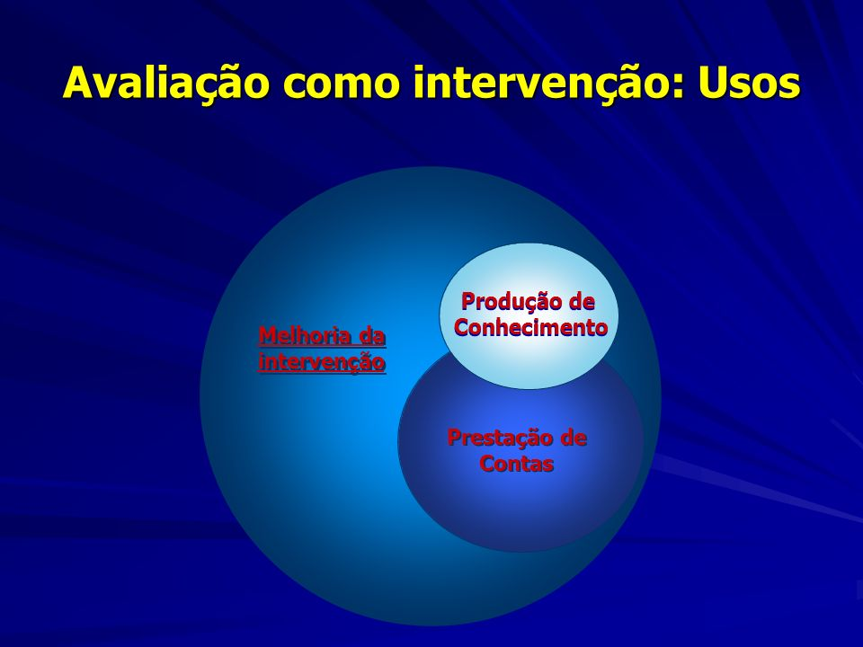 Avaliação como intervenção: Usos Melhoria da intervenção Melhoria da intervenção Prestação de Contas Produção de Conhecimento Produção de Conhecimento