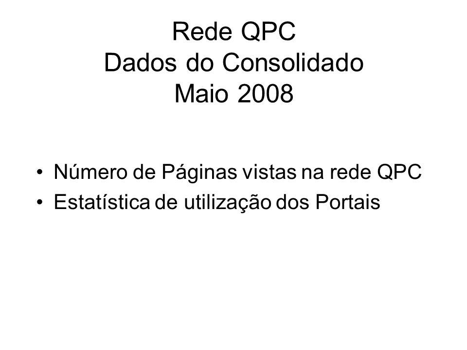 Rede QPC Dados do Consolidado Maio 2008 Número de Páginas vistas na rede QPC Estatística de utilização dos Portais
