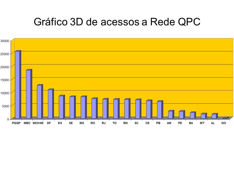 Gráfico 3D de acessos a Rede QPC