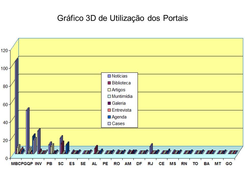 Gráfico 3D de Utilização dos Portais