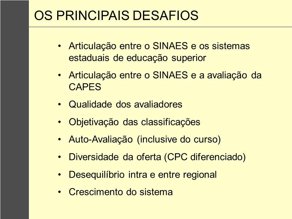 Articulação entre o SINAES e os sistemas estaduais de educação superior Articulação entre o SINAES e a avaliação da CAPES Qualidade dos avaliadores Ob