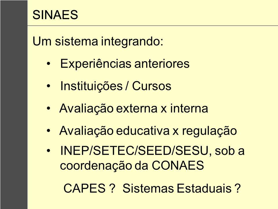 Componentes: 1.Avaliação de Desempenho dos Estudantes (ENADE) 2.Avaliação de Cursos 3.