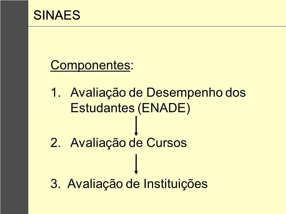 Tipos de avaliação: 1.Autorização 2.Reconhecimento 3.