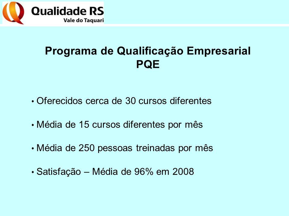 Programa de Qualificação Empresarial PQE Oferecidos cerca de 30 cursos diferentes Média de 15 cursos diferentes por mês Média de 250 pessoas treinadas