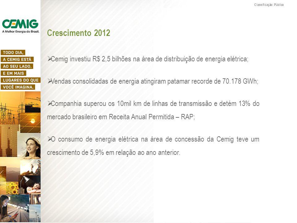 Crescimento 2012 Cemig investiu R$ 2,5 bilhões na área de distribuição de energia elétrica; Vendas consolidadas de energia atingiram patamar recorde d