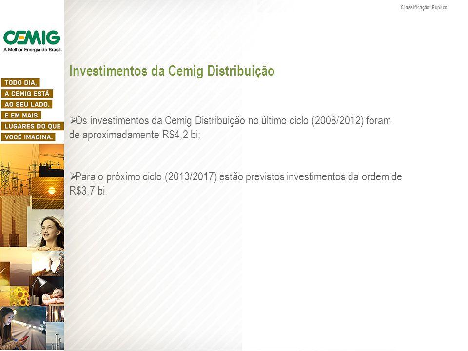 Investimentos da Cemig Distribuição Os investimentos da Cemig Distribuição no último ciclo (2008/2012) foram de aproximadamente R$4,2 bi; Para o próxi