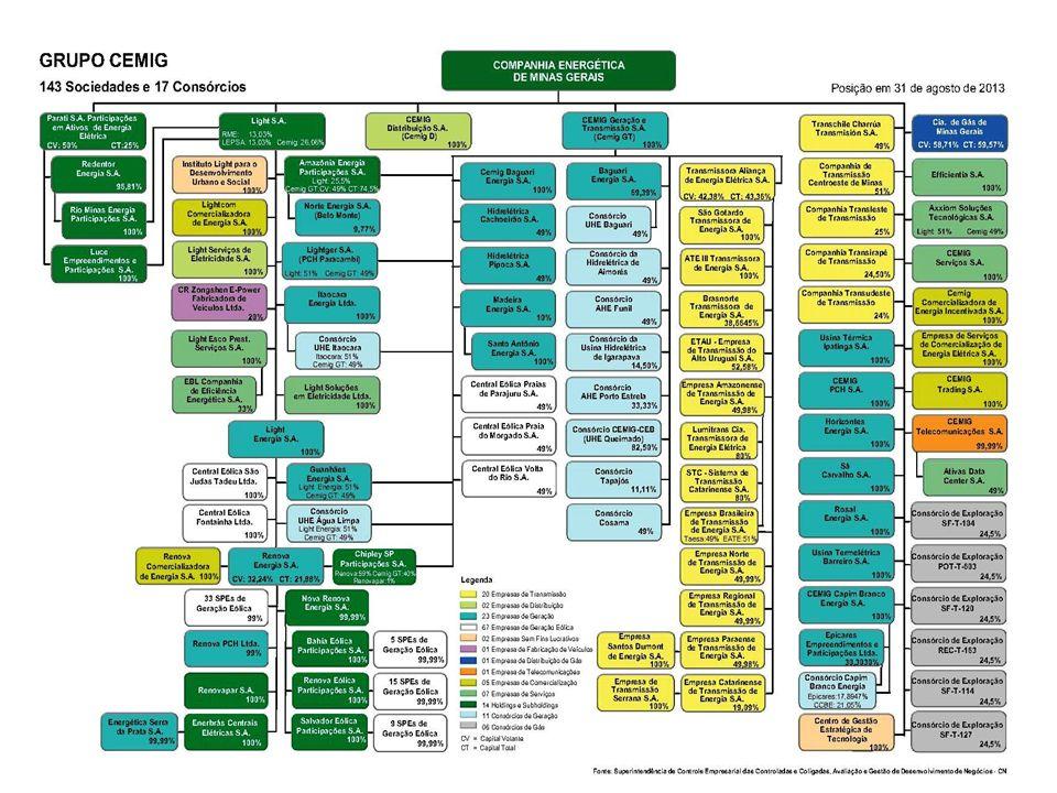 Classificação: Público Plano 1019 – ano 2013 Construção da SE Jaboticatubas 1 e extensão/ modificação de alimentadores R$ 37.500.000 Aeroporto Internacional Tancredo Neves Serra do Cipó Cidade Administrativa Plano 1122 – ano 2016 Construção da SE Confins 1 e extensão/ modificação de alimentadores R$ 22.700.000 Região de Confins e Lagoa Santa REGIÃO METROPOLITANA - Obras em Andamento/Planejadas