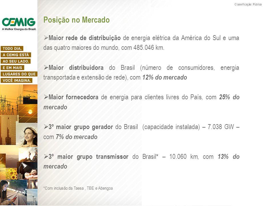 Posição no Mercado Maior rede de distribuição de energia elétrica da América do Sul e uma das quatro maiores do mundo, com 485.046 km. Maior distribui