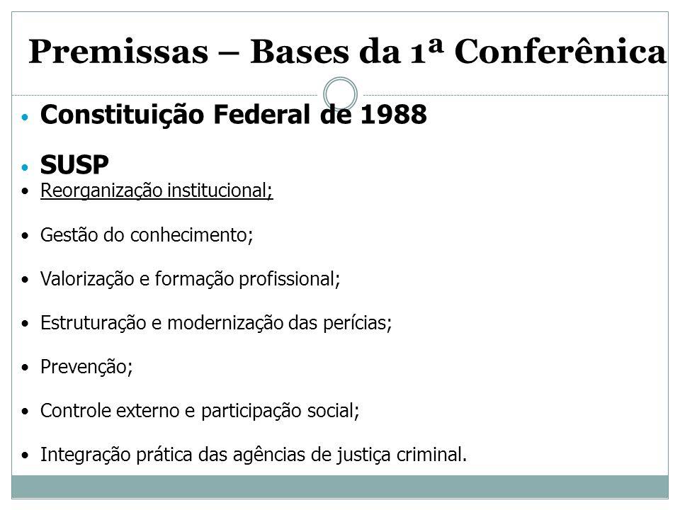 Premissas – Bases da 1ª Conferênica Constituição Federal de 1988 SUSP Reorganização institucional; Gestão do conhecimento; Valorização e formação prof