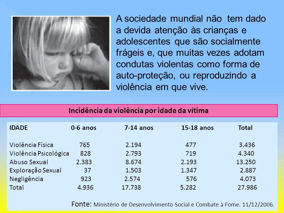 IDADE 0-6 anos 7-14 anos 15-18 anos Total Violência Física 765 2.194 477 3.436 Violência Psicológica 828 2.793 719 4.340 Abuso Sexual 2.383 8.674 2.19