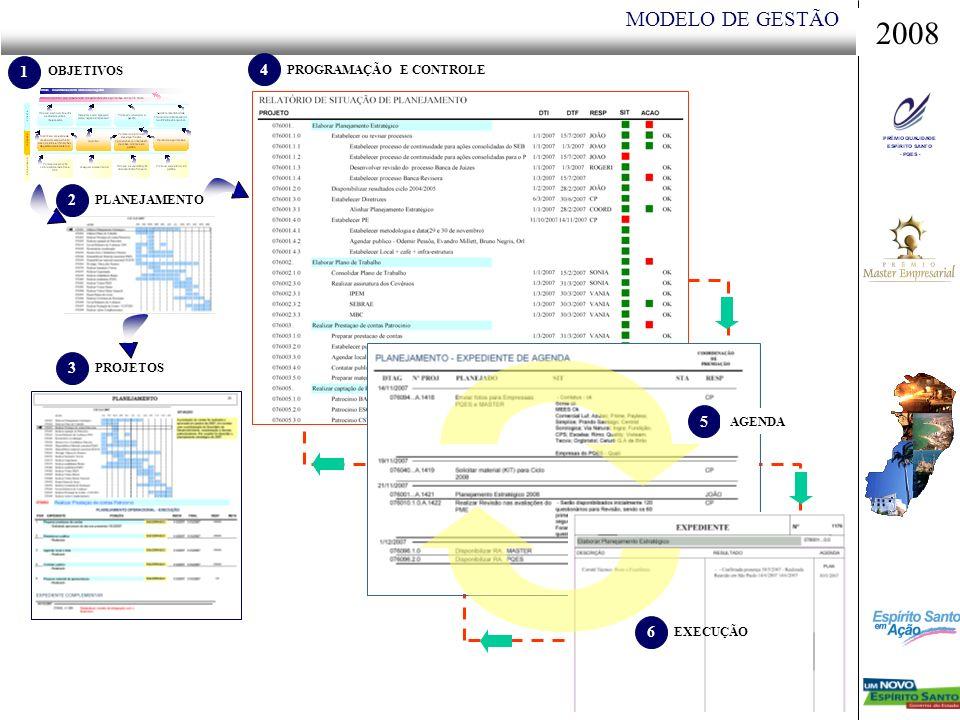 MODELO DE GESTÃO OBJETIVOS 1 2 PLANEJAMENTO 3 PROJETOS 4 PROGRAMAÇÃO E CONTROLE 5 AGENDA 6 EXECUÇÃO 2008