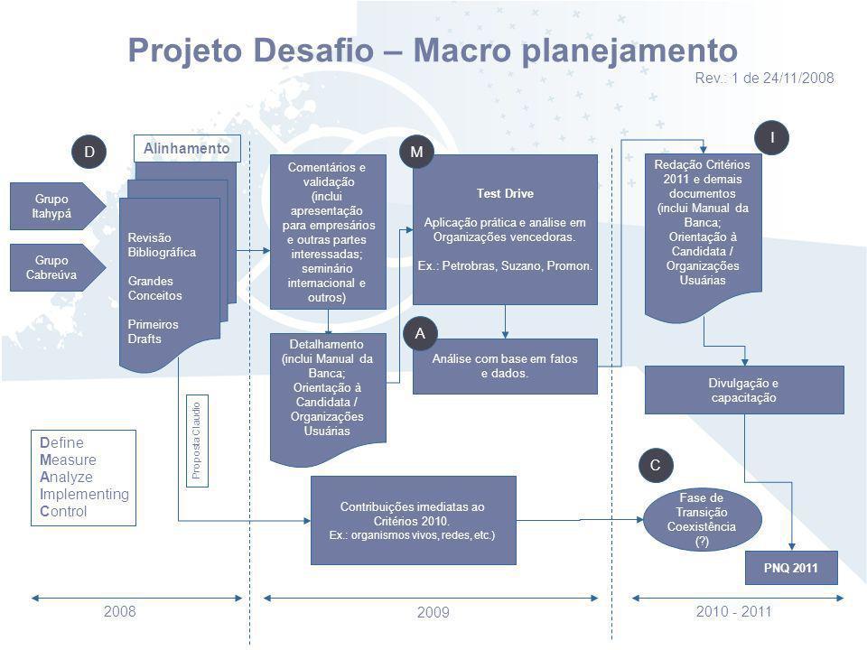 Projeto Desafio – Macro planejamento Rev.: 1 de 24/11/2008 Grupo Itahypá Grupo Cabreúva 2008 2010 - 2011 2009 Revisão Bibliográfica Grandes Conceitos