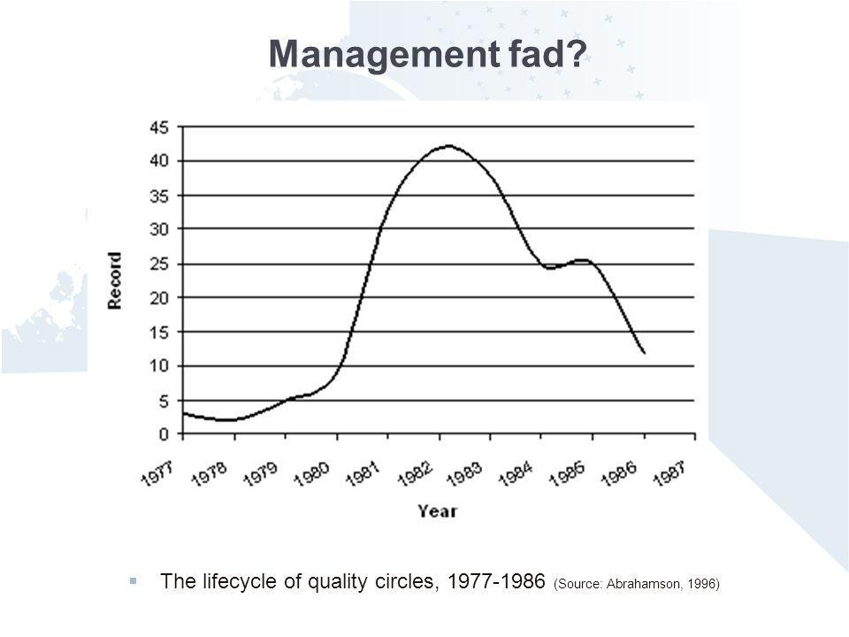 jswsp11075 Management fad? The lifecycle of quality circles, 1977-1986 (Source: Abrahamson, 1996)