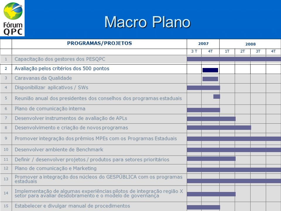 AÇÕES PROPOSTAS / PRAZOS: OBJETIVO: Estimular os Programas a utilizarem o modelo de gestão pelos critérios dos 500 pontos – primeiros passos para utilização dos Critérios de Excelência.