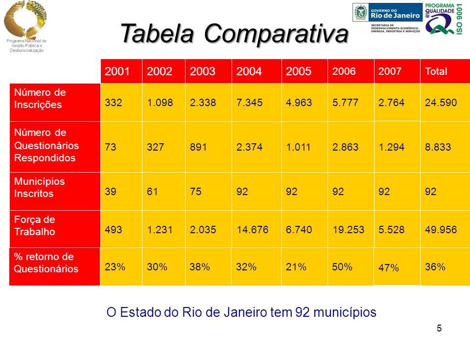 5 O Estado do Rio de Janeiro tem 92 municípios Tabela Comparativa 19.2536.74014.6762.0351.231493 Força de Trabalho 92 756139 Municípios Inscritos 2.8631.0112.37489132773 Número de Questionários Respondidos 5.7774.9637.3452.3381.098332 Número de Inscrições 2006 20052004200320022001 5.528 92 1.294 2.764 2007 50%21%32%38%30%23% % retorno de Questionários 47% 49.956 92 8.833 24.590 Total 36%