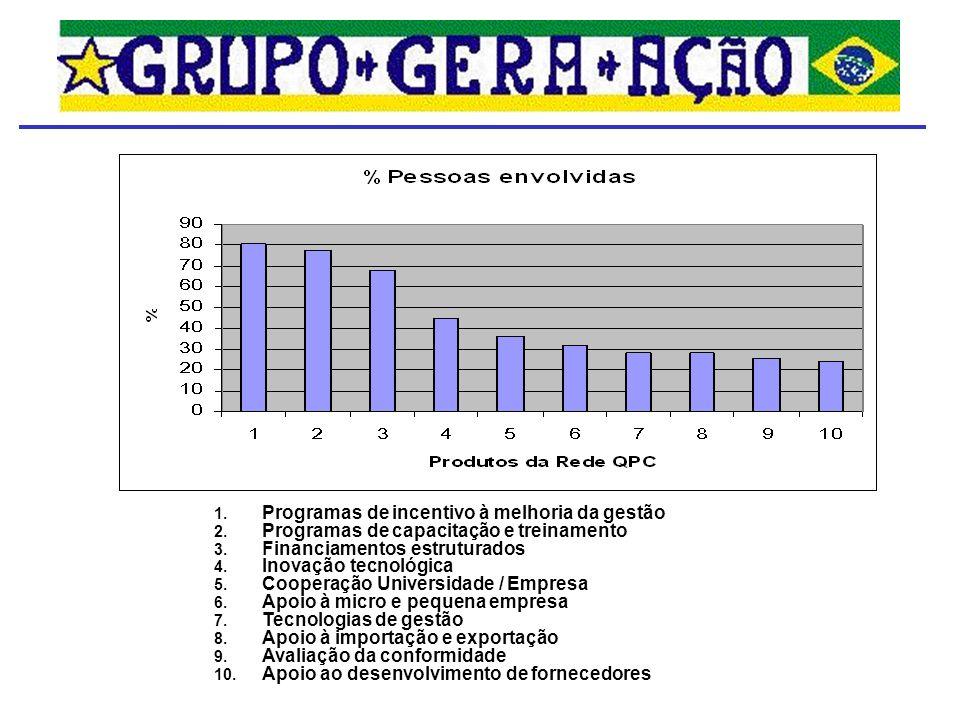 Levantamento de Demandas Prioritárias Rio Grande do Norte – piloto – 18.nov.05 Sergipe – 03.mai.06 Mato Grosso do Sul – 11.mai.06 Alagoas – 16.mai.06