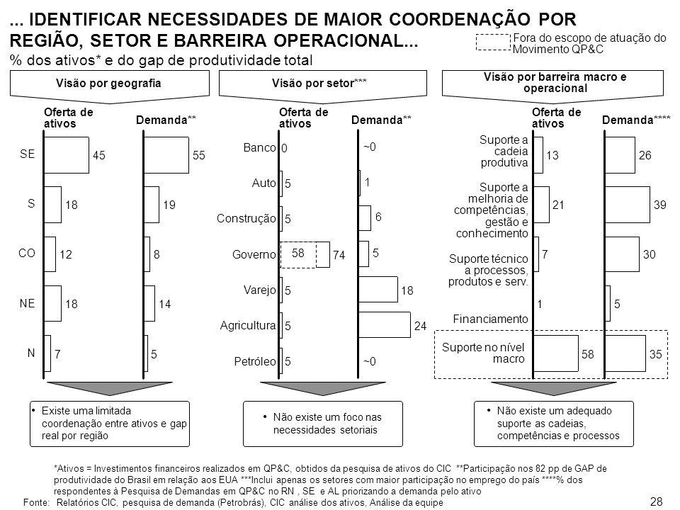 27 O DIAGNÓSTICO PERMITIU CARACTERIZAR O GAP DE PRODUTIVIDADE ENTRE BRASIL E OS PAÍSES MAIS DESENVOLVIDOS,... PIB per capita em US$ mil em PPP Coréia