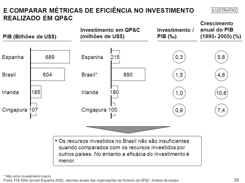 28 Suporte no nível macro 24 18 *Ativos = Investimentos financeiros realizados em QP&C, obtidos da pesquisa de ativos do CIC **Participação nos 82 pp