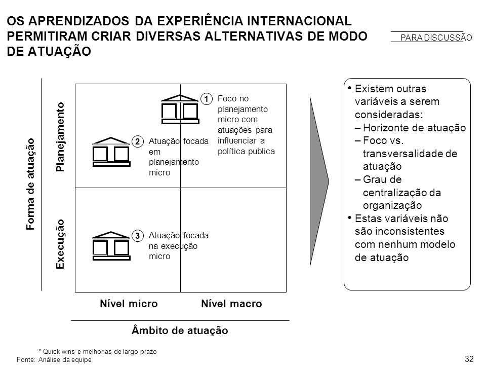 31 PRINCIPAIS LIÇÕES EMERGENTES DA ANÁLISE DAS EXPERIÊNCIAS INTERNACIONAIS Resumo das lições emergentes das experiências internacionais Fonte: Análise