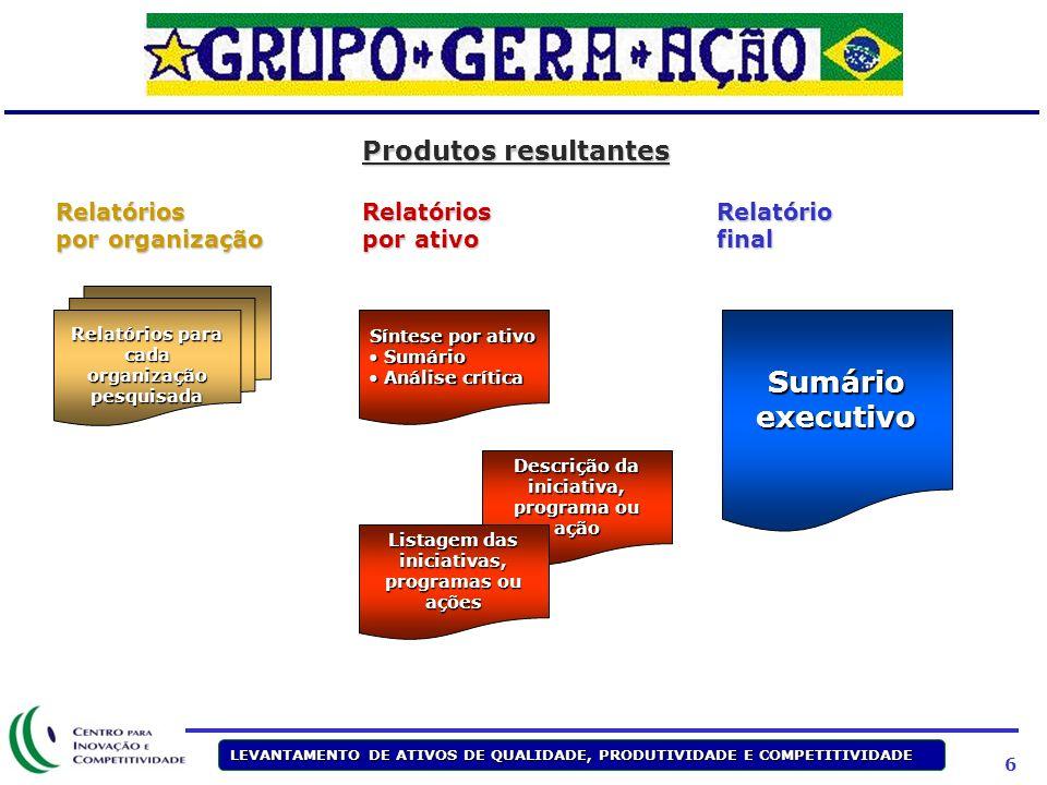 5 LEVANTAMENTO DE ATIVOS DE QUALIDADE, PRODUTIVIDADE E COMPETITIVIDADE Metodologia Pesquisa Qualitativa Reflexão por especialistas Consolidação de res