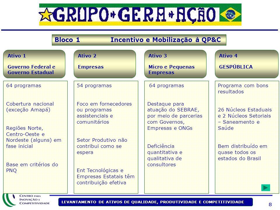 28 Suporte no nível macro 24 18 *Ativos = Investimentos financeiros realizados em QP&C, obtidos da pesquisa de ativos do CIC **Participação nos 82 pp de GAP de produtividade do Brasil em relação aos EUA ***Inclui apenas os setores com maior participação no emprego do país ****% dos respondentes à Pesquisa de Demandas em QP&C no RN, SE e AL priorizando a demanda pelo ativo Fonte: Relatórios CIC, pesquisa de demanda (Petrobrás), CIC análise dos ativos, Análise da equipe Visão por geografia Oferta de ativos SE S CO NE N Visão por setor*** Visão por barreira macro e operacional Oferta de ativos Banco Auto Varejo Petróleo Construção Agricultura 0 5 5 74 5 5 5 13 21 7 1 58 Suporte a cadeia produtiva Suporte a melhoria de competências, gestão e conhecimento Suporte técnico a processos, produtos e serv.