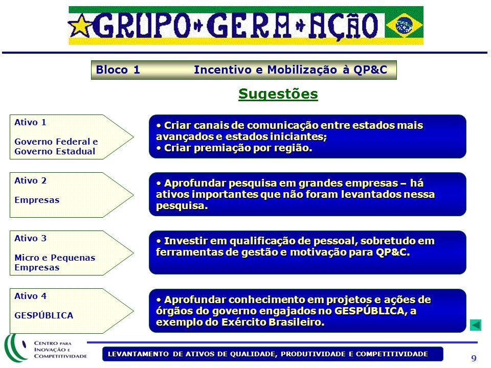19 LEVANTAMENTO DE ATIVOS DE QUALIDADE, PRODUTIVIDADE E COMPETITIVIDADE OBRIGADA Carmen Pilar carmen.pilar@cic.org.br