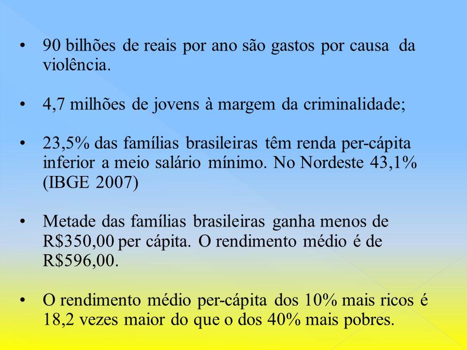 Nos últimos 30 anos mais de 1 milhão de jovens foram assassinados Nos últimos 20 anos o número de brasileiros assassinados aumentou 237% O homicídio é